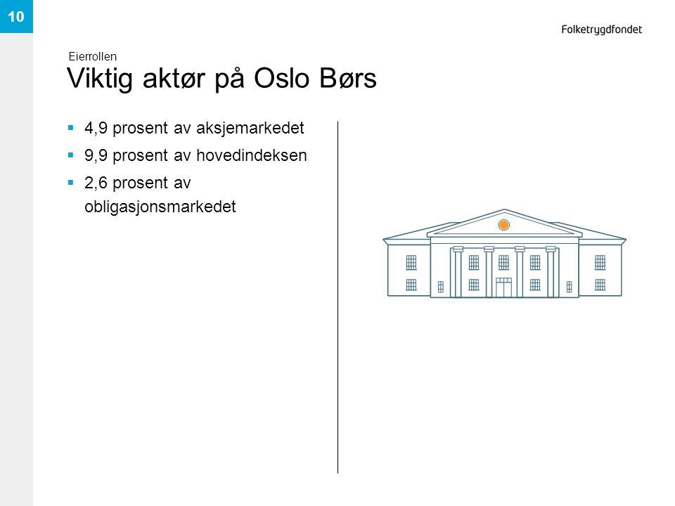 Viktig aktør på Oslo Børs  4,9 prosent av aksjemarkedet  9,9 prosent av hovedindeksen  2,6 prosent av obligasjonsmarkedet 10 Eierrollen