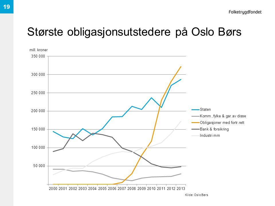 Største obligasjonsutstedere på Oslo Børs 19 Kilde: Oslo Børs mill. kroner