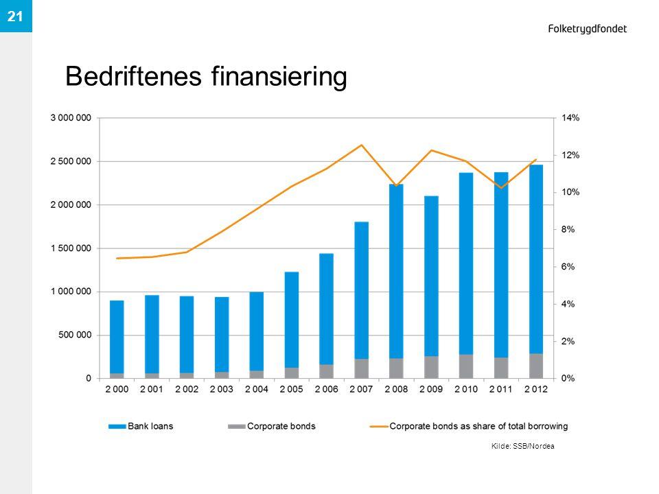 Bedriftenes finansiering 21 Kilde: SSB/Nordea