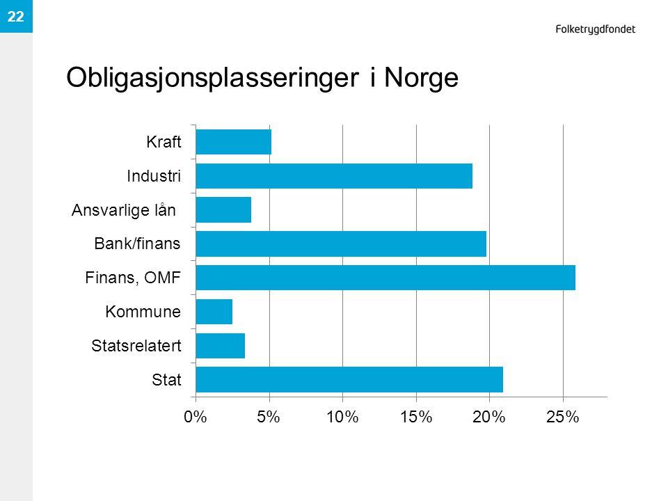 Obligasjonsplasseringer i Norge 22