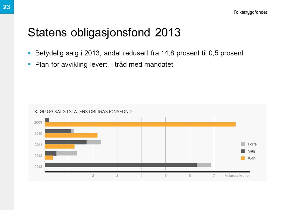Statens obligasjonsfond 2013  Betydelig salg i 2013, andel redusert fra 14,8 prosent til 0,5 prosent  Plan for avvikling levert, i tråd med mandatet
