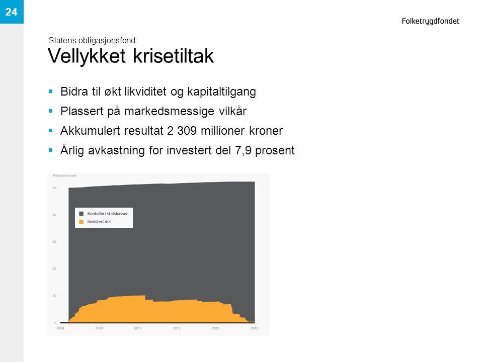 Vellykket krisetiltak 24 Statens obligasjonsfond:  Bidra til økt likviditet og kapitaltilgang  Plassert på markedsmessige vilkår  Akkumulert result
