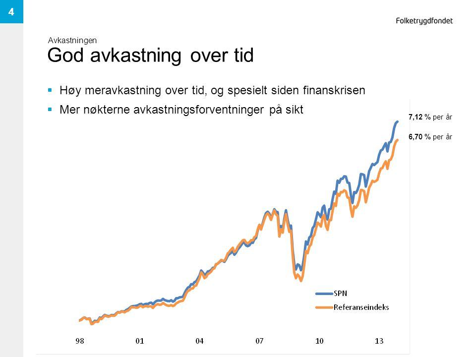 God avkastning over tid  Høy meravkastning over tid, og spesielt siden finanskrisen  Mer nøkterne avkastningsforventninger på sikt 4 Avkastningen 7,12 % per år 6,70 % per år