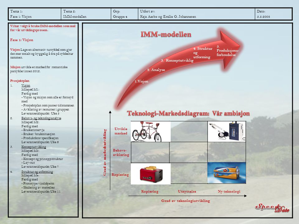 Tema 1: Fase 1: Visjon Tema 2: IMM-modellen Grp: Gruppe 4 Utført av: Kaja Aasbø og Emilie G. Johannesen Dato: 5.5.2008 Vi har valgt å bruke IMM-modell