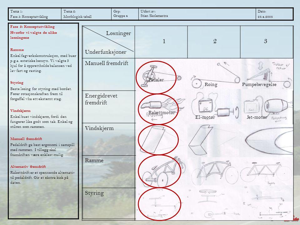 1 2 3 Manuell fremdrift Energidrevet fremdrift Vindskjerm Ramme Styring Tema 1: Fase 3: Konseptutvikling Tema 2: Morfologisk tabell Grp: Gruppe 4 Utfø