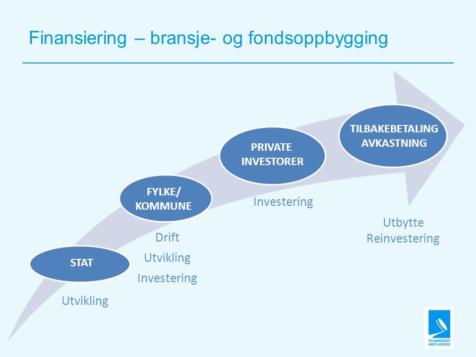 Finansiering – bransje- og fondsoppbygging Utvikling Drift Utvikling Investering STAT FYLKE/ KOMMUNE PRIVATE INVESTORER TILBAKEBETALING AVKASTNING Utbytte Reinvestering