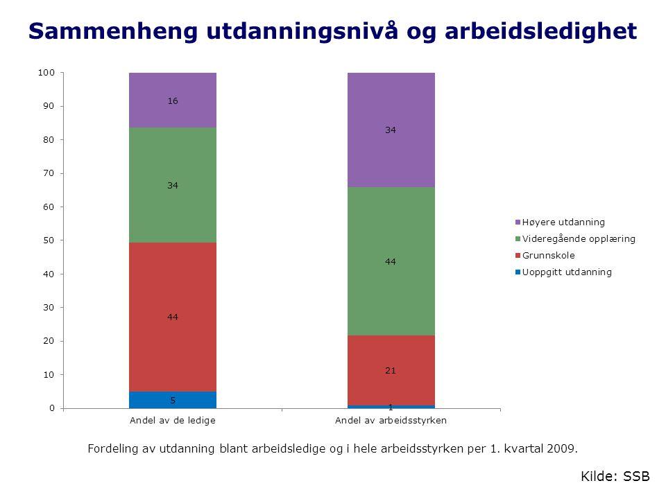 Sammenheng utdanningsnivå og arbeidsledighet Fordeling av utdanning blant arbeidsledige og i hele arbeidsstyrken per 1. kvartal 2009. Kilde: SSB