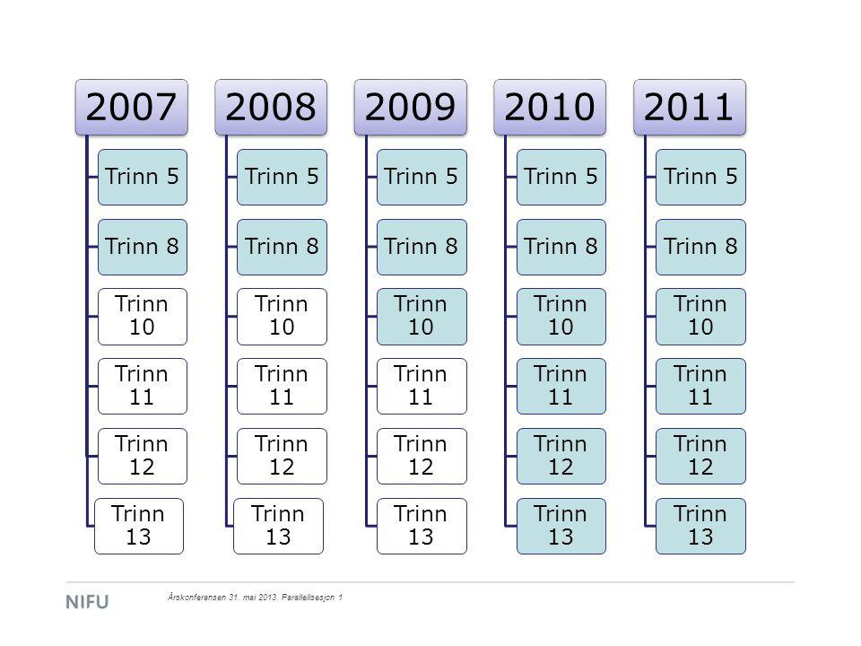 Andel av variansen i prestasjonsnivå på 8.trinn og prestasjonsutviklingen mellom 5.