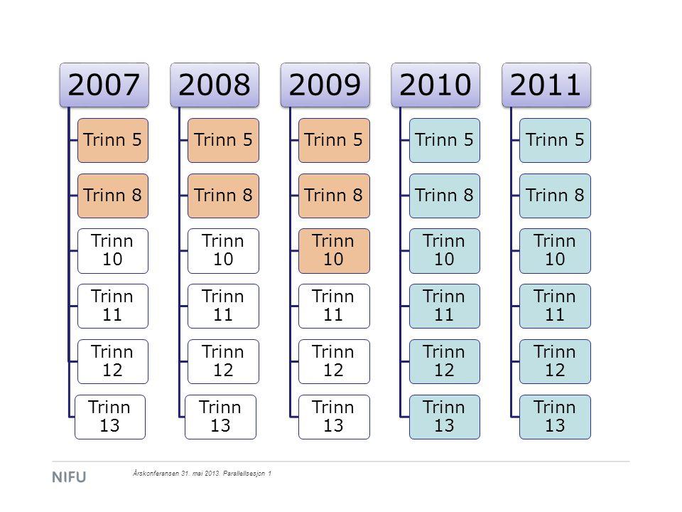 Hvor mye brukes ulike undervisningsformer.