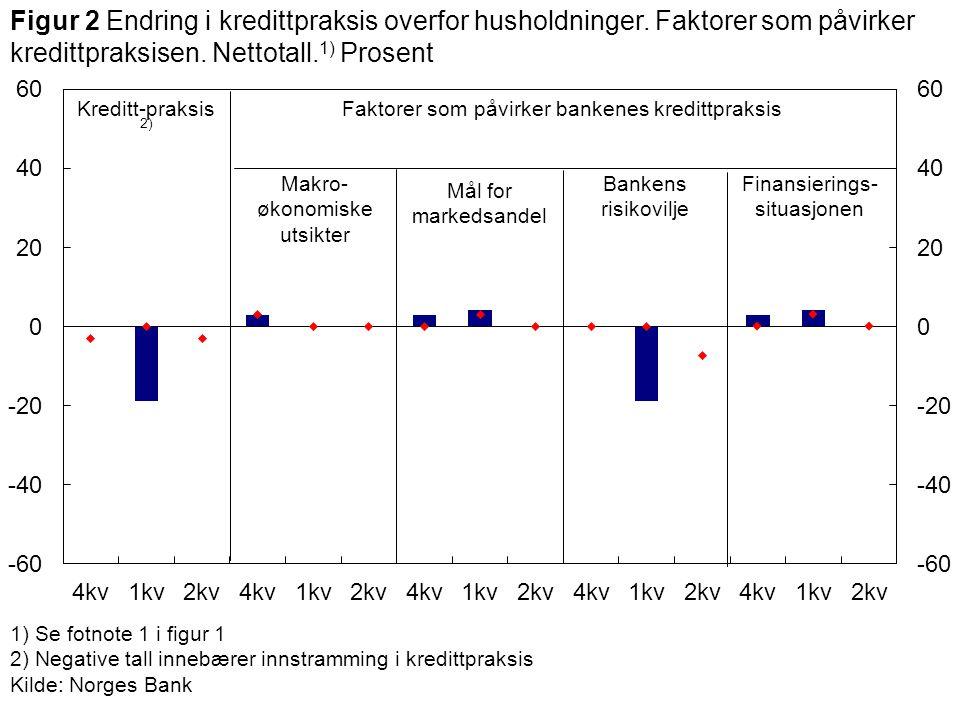 1) Se fotnote 1 i figur 1 2) Negative tall innebærer innstramming i kredittpraksis Kilde: Norges Bank Makro- økonomiske utsikter Kreditt-praksis 2) Mål for markedsandel Faktorer som påvirker bankenes kredittpraksis Figur 2 Endring i kredittpraksis overfor husholdninger.