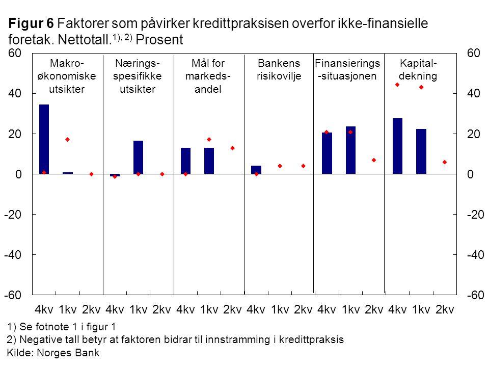 1) Se fotnote 1 i figur 1 2) Negative tall betyr at faktoren bidrar til innstramming i kredittpraksis Kilde: Norges Bank Makro- økonomiske utsikter Bankens risikovilje Nærings- spesifikke utsikter Figur 6 Faktorer som påvirker kredittpraksisen overfor ikke-finansielle foretak.