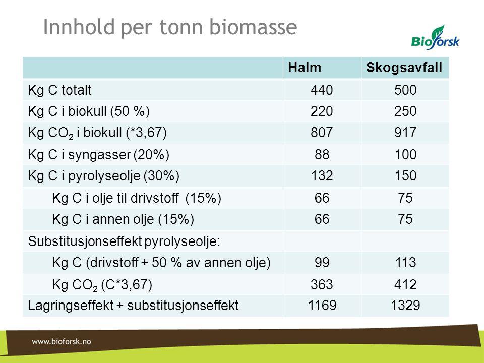 Innhold per tonn biomasse HalmSkogsavfall Kg C totalt440500 Kg C i biokull (50 %)220250 Kg CO 2 i biokull (*3,67)807917 Kg C i syngasser (20%)88100 Kg