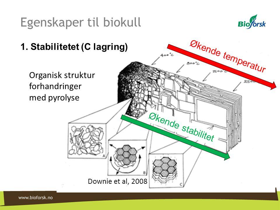 Organisk struktur forhandringer med pyrolyse Downie et al, 2008 Økende temperatur Økende stabilitet 1. Stabilitetet (C lagring) Egenskaper til biokull