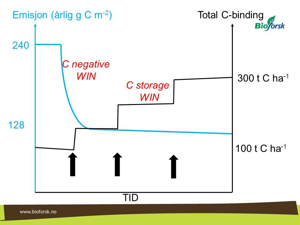 240 128 Emisjon (årlig g C m -2 )Total C-binding 100 t C ha -1 300 t C ha -1 TID C negative WIN C storage WIN