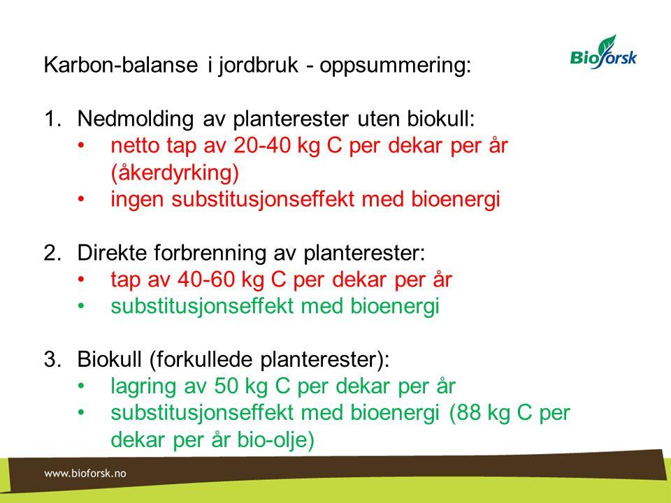 Karbon-balanse i jordbruk - oppsummering: 1.Nedmolding av planterester uten biokull: •netto tap av 20-40 kg C per dekar per år (åkerdyrking) •ingen su