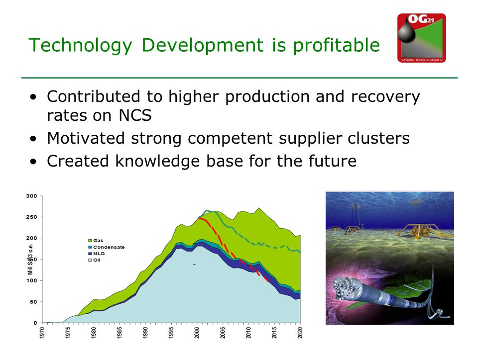 Technology Development is profitable •Contributed to higher production and recovery rates on NCS •Motivated strong competent supplier clusters •Created knowledge base for the future