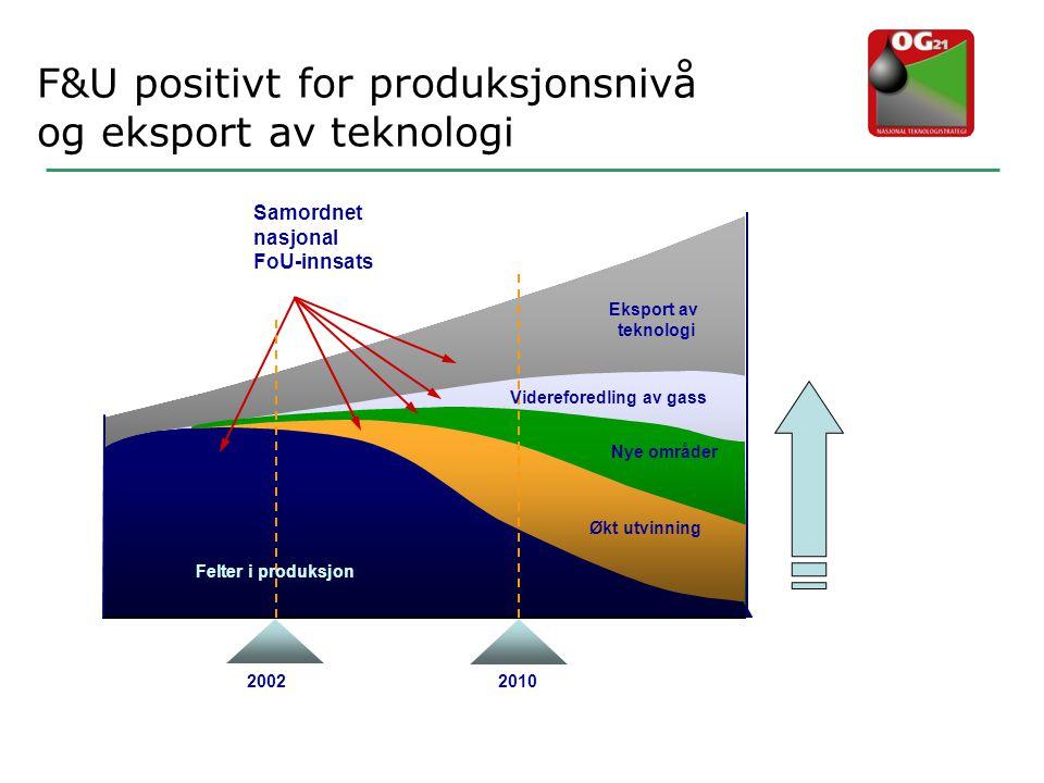 F&U positivt for produksjonsnivå og eksport av teknologi - Eksport av teknologi Videreforedling av gass Nye områder Økt utvinning Felter i produksjon