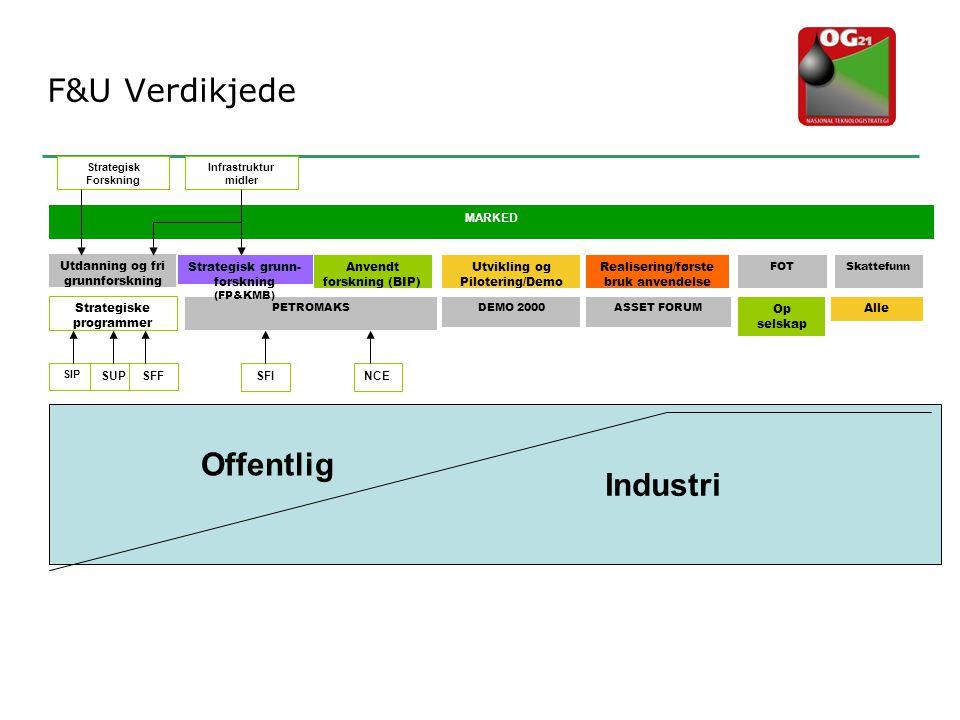F&U Verdikjede Industri PETROMAKSDEMO 2000ASSET FORUM Anvendt forskning (BIP) Strategisk grunn- forskning (FP&KMB) Utvikling og Pilotering/Demo Realis