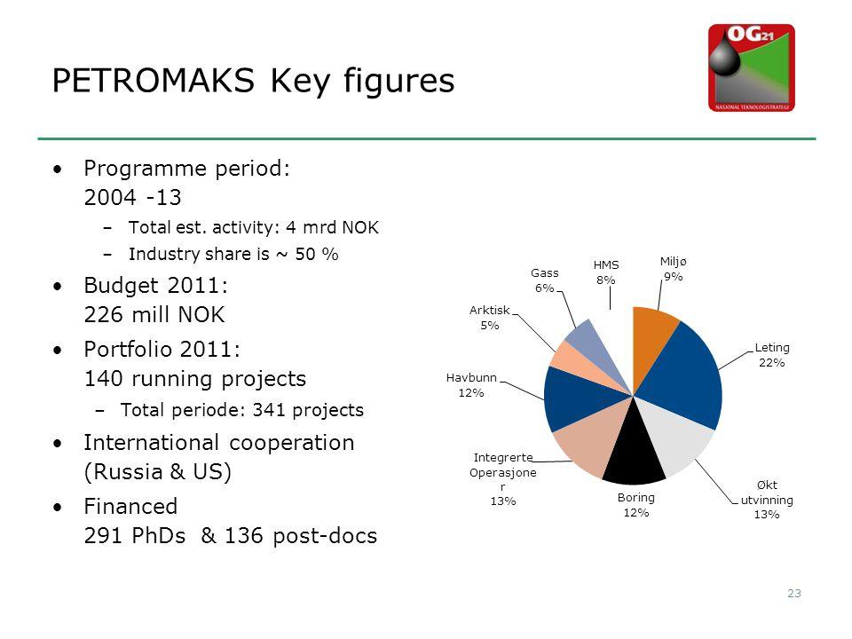 PETROMAKS Key figures •Programme period: 2004 -13 –Total est. activity: 4 mrd NOK –Industry share is ~ 50 % •Budget 2011: 226 mill NOK •Portfolio 2011