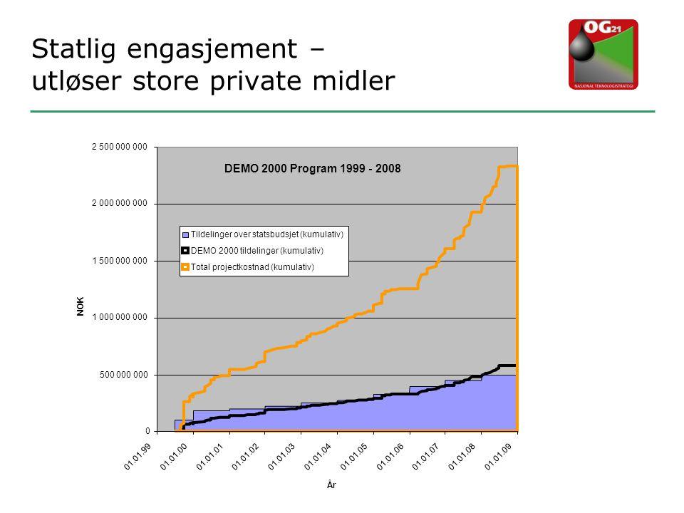 Statlig engasjement – utløser store private midler DEMO 2000 Program 1999 - 2008 0 500 000 000 1 000 000 000 1 500 000 000 2 000 000 000 2 500 000 000
