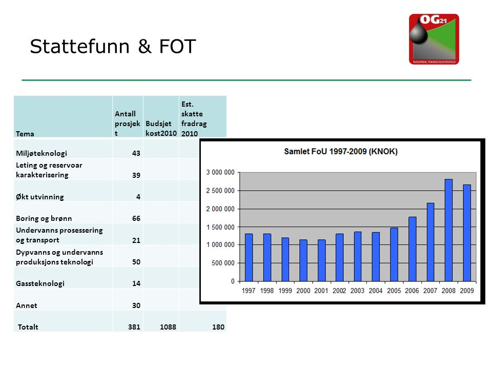 Stattefunn & FOT Tema Antall prosjek t Budsjet kost2010 Est. skatte fradrag 2010 Miljøteknologi43 Leting og reservoar karakterisering39 Økt utvinning4