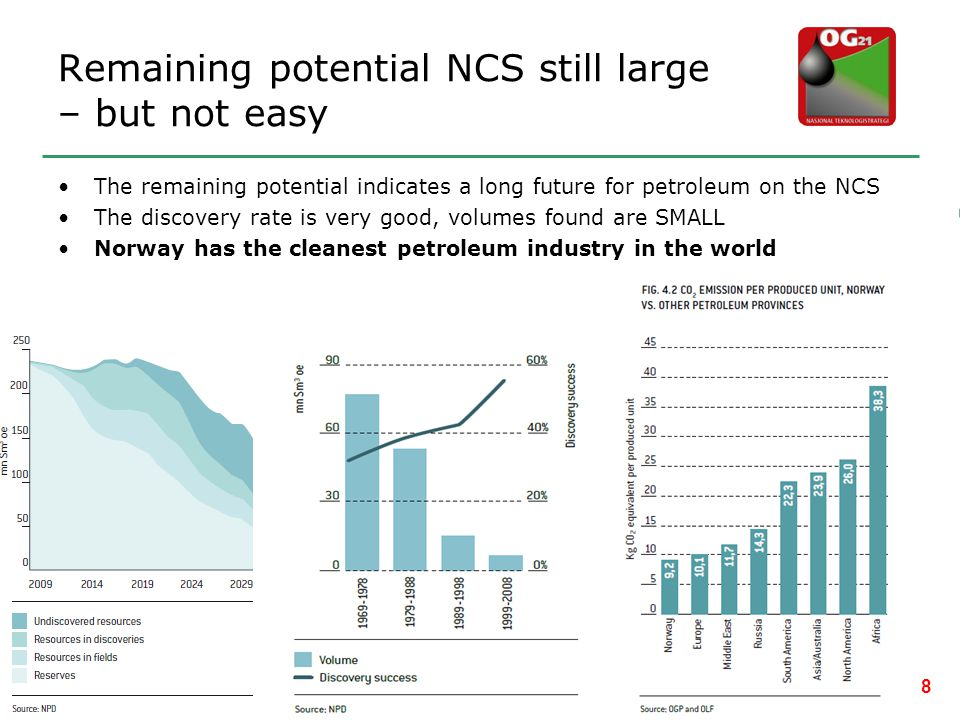Remaining potential NCS still large – but not easy •The remaining potential indicates a long future for petroleum on the NCS •The discovery rate is ve