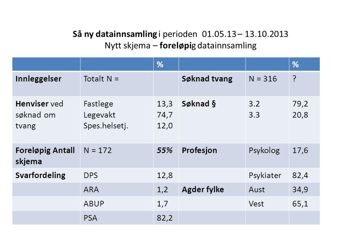 Så ny datainnsamling i perioden 01.05.13 – 13.10.2013 Nytt skjema – foreløpig datainnsamling % InnleggelserTotalt N =Søknad tvangN = 316.
