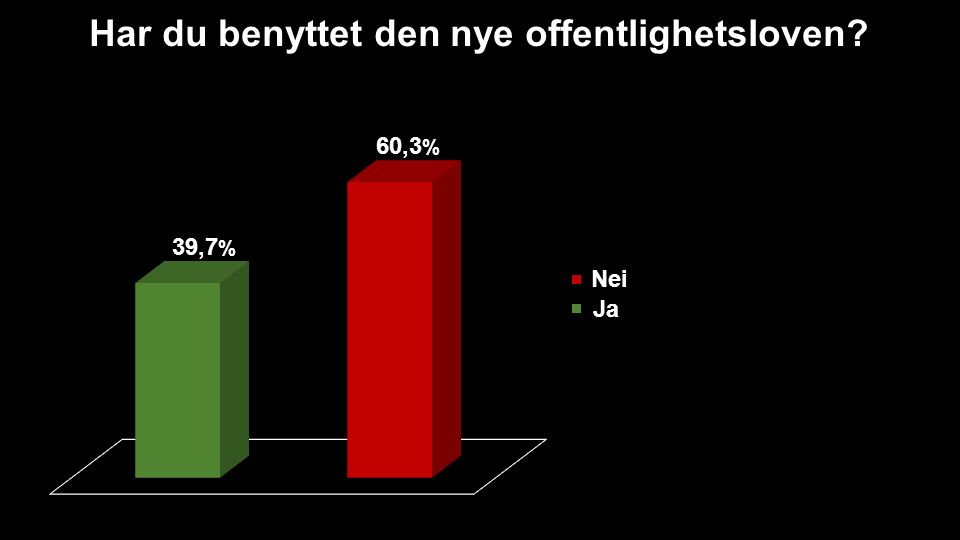 Har du benyttet den nye offentlighetsloven? 39,7 % 60,3 % Nei Ja