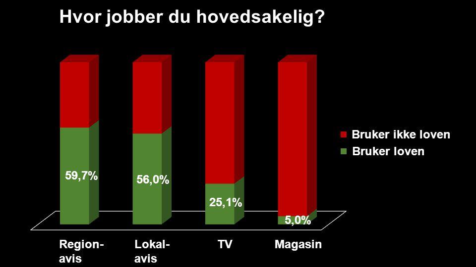 Hvor jobber du hovedsakelig? Region- avis Lokal- avis TVMagasin Bruker loven Bruker ikke loven