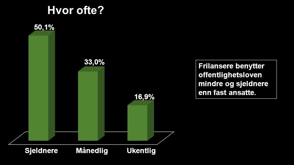 Hvor ofte? SjeldnereMånedligUkentlig Frilansere benytter offentlighetsloven mindre og sjeldnere enn fast ansatte.