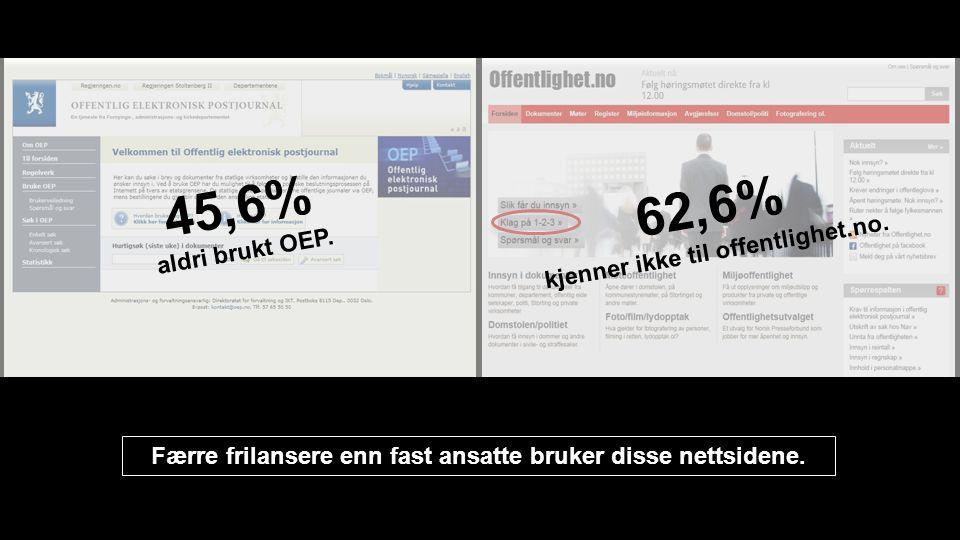 Færre frilansere enn fast ansatte bruker disse nettsidene. 45,6% aldri brukt OEP. 62,6% kjenner ikke til offentlighet.no.