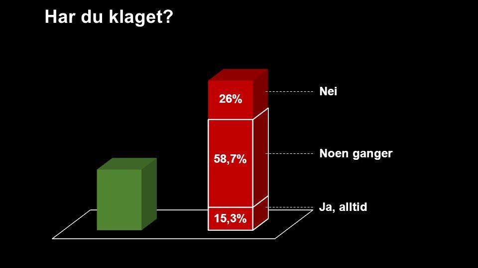 Har du klaget? 15,3% 26% 58,7% Ja, alltid Noen ganger Nei