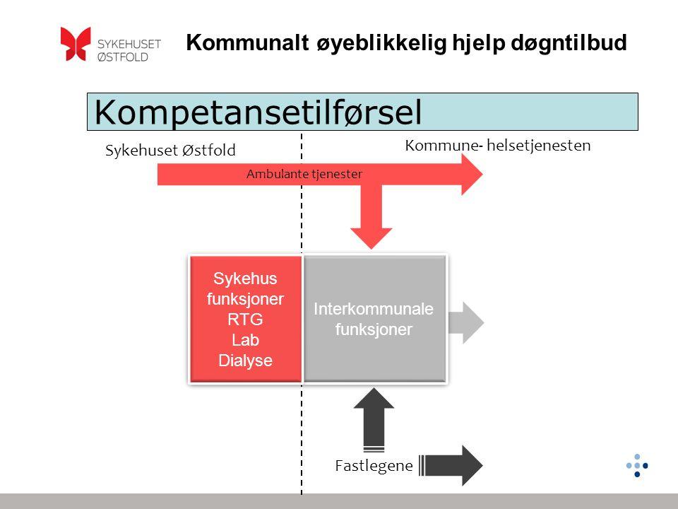 Kommunalt øyeblikkelig hjelp døgntilbud Kommune- helsetjenesten Kompetansetilførsel Interkommunale funksjoner Sykehus funksjoner RTG Lab Dialyse Sykeh