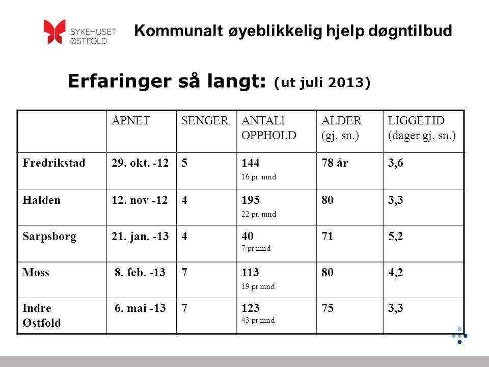 Erfaringer så langt: (ut juli 2013) ÅPNETSENGERANTALl OPPHOLD ALDER (gj. sn.) LIGGETID (dager gj. sn.) Fredrikstad29. okt. -125144 16 pr. mnd 78 år3,6