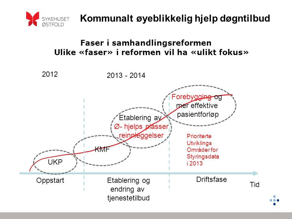 Kommunalt øyeblikkelig hjelp døgntilbud Faser i samhandlingsreformen Ulike «faser» i reformen vil ha «ulikt fokus» Tid Oppstart Etablering og endring