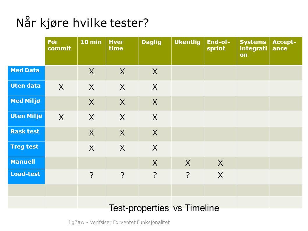 Når kjøre hvilke tester? Før commit 10 minHver time DagligUkentligEnd-of- sprint Systems integrati on Accept- ance Med Data XXX Uten data XXXX Med Mil