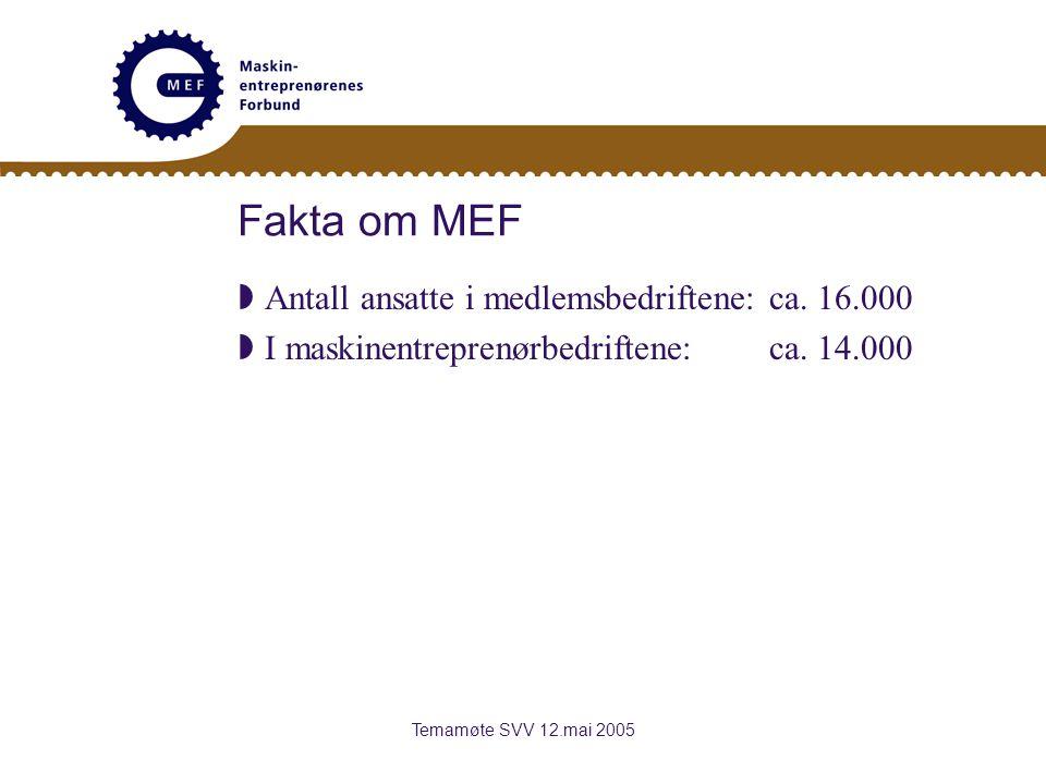 Temamøte SVV 12.mai 2005 Fakta om MEF  Antall ansatte i medlemsbedriftene: ca.