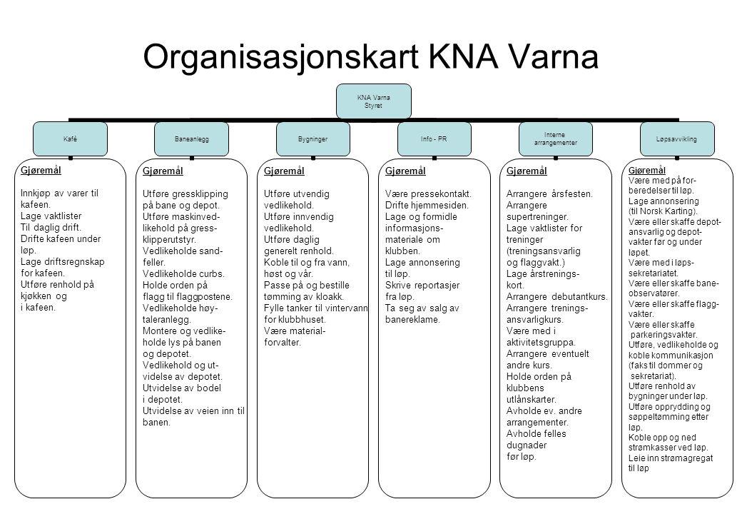 KNA Varna Styret Kafè Gjøremål Innkjøp av varer til kafeen. Lage vaktlister Til daglig drift. Drifte kafeen under løp. Lage driftsregnskap for kafeen.