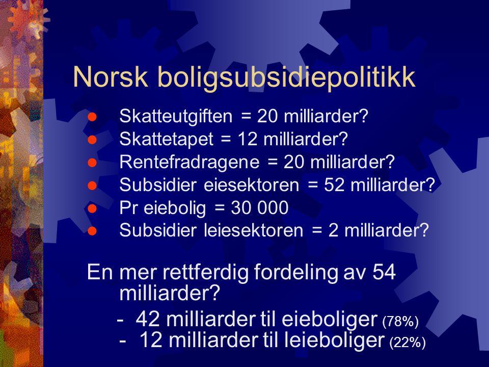 Norsk boligsubsidiepolitikk  Skatteutgiften = 20 milliarder.