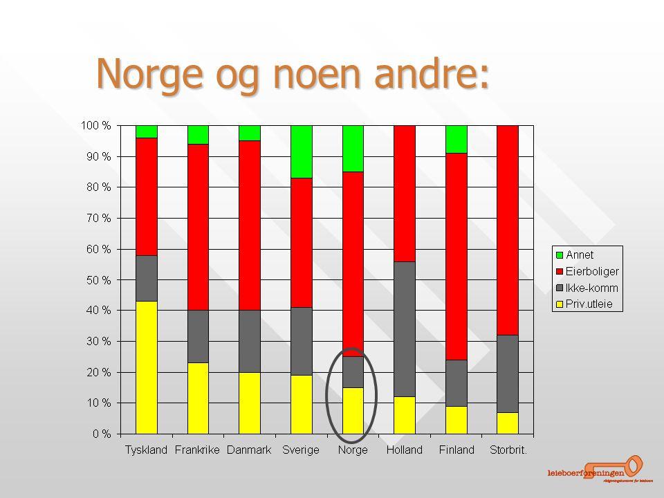 Norge og noen andre: