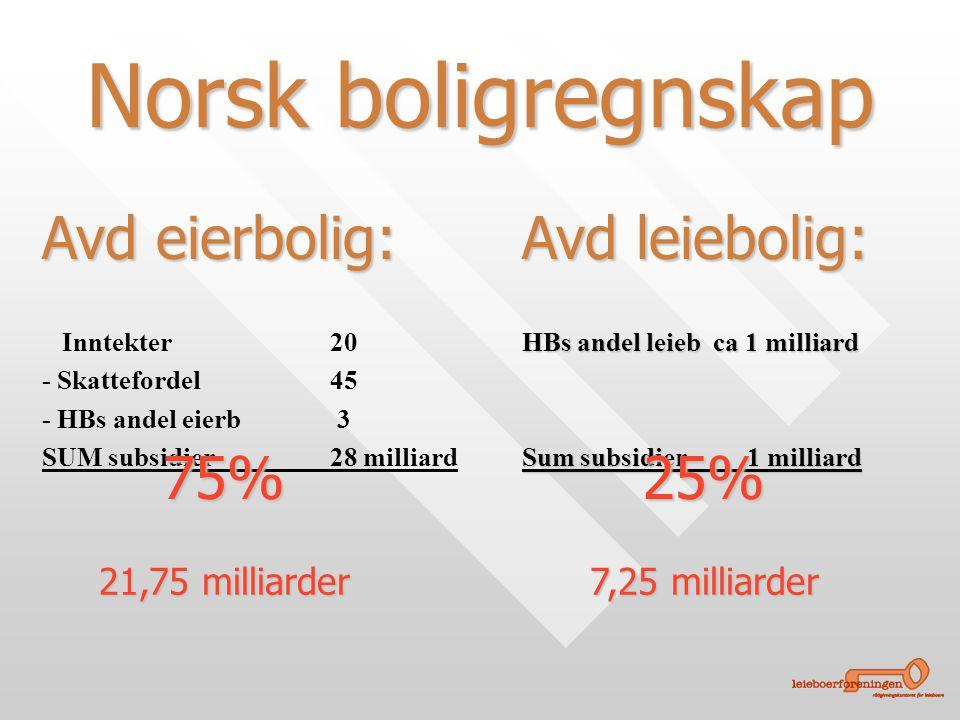 Inntekter20 - Skattefordel45 - HBs andel eierb 3 SUM subsidier28 milliard Norsk boligregnskap HBs andel leieb ca 1 milliard Sum subsidier 1 milliard Avd eierbolig: Avd leiebolig: 75%25% 21,75 milliarder 7,25 milliarder