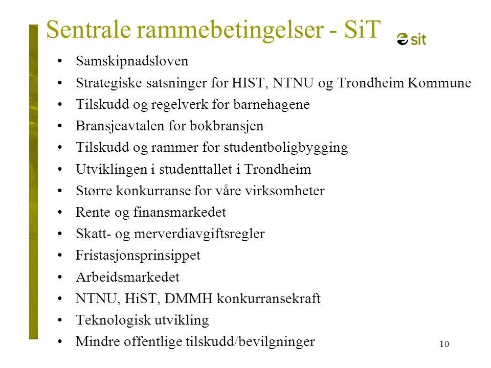 10 Sentrale rammebetingelser - SiT •Samskipnadsloven •Strategiske satsninger for HIST, NTNU og Trondheim Kommune •Tilskudd og regelverk for barnehagen