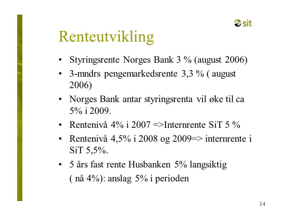 14 Renteutvikling •Styringsrente Norges Bank 3 % (august 2006) •3-mndrs pengemarkedsrente 3,3 % ( august 2006) •Norges Bank antar styringsrenta vil øk