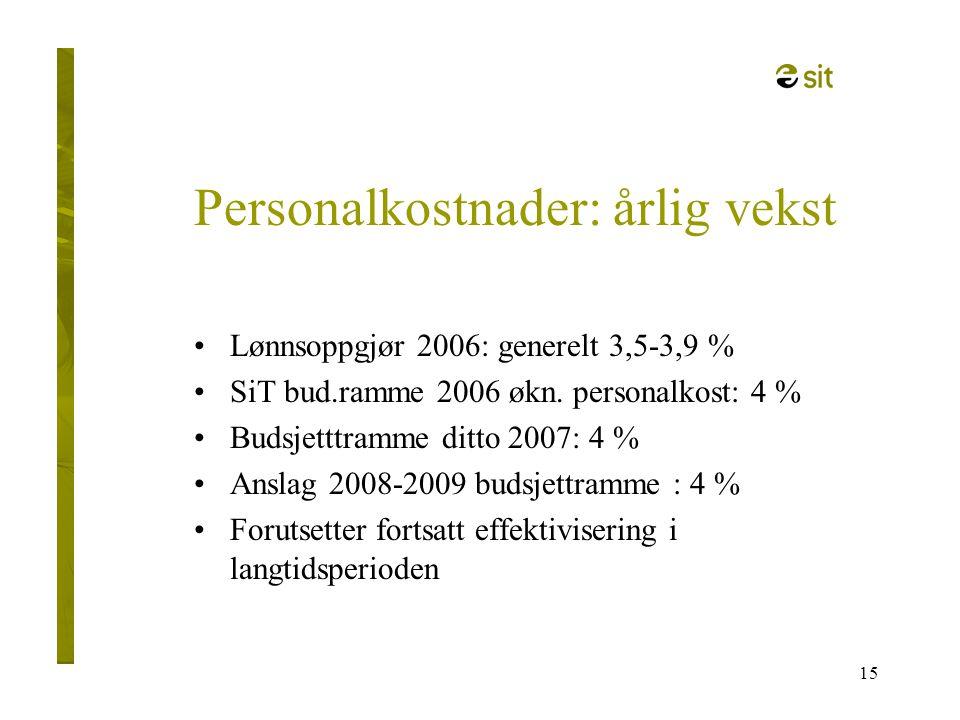 15 Personalkostnader: årlig vekst •Lønnsoppgjør 2006: generelt 3,5-3,9 % •SiT bud.ramme 2006 økn. personalkost: 4 % •Budsjetttramme ditto 2007: 4 % •A