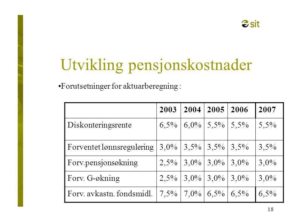 18 Utvikling pensjonskostnader •Forutsetninger for aktuarberegning : 20032004200520062007 Diskonteringsrente6,5%6,0%5,5% Forventet lønnsregulering3,0%