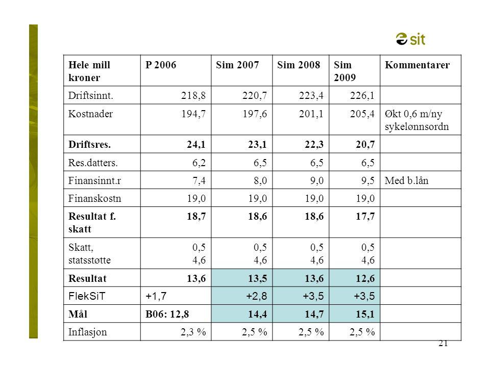 21 Hele mill kroner P 2006Sim 2007Sim 2008Sim 2009 Kommentarer Driftsinnt.218,8220,7223,4226,1 Kostnader194,7197,6201,1205,4Økt 0,6 m/ny sykelønnsordn
