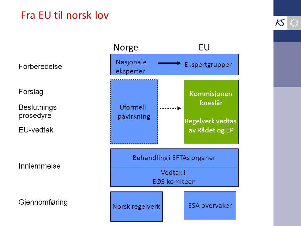 Forberedelse Forslag Beslutnings- prosedyre EU-vedtak Innlemmelse Gjennomføring NorgeEU Nasjonale eksperter Ekspertgrupper Uformell påvirkning Fra EU