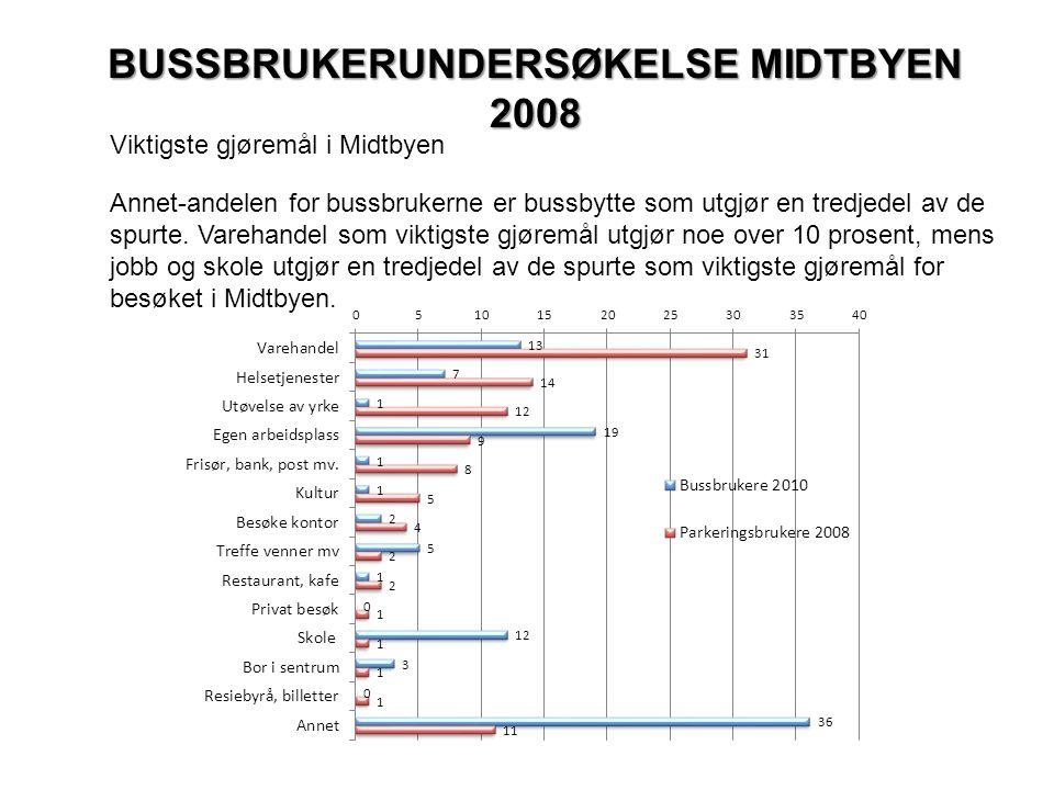 BUSSBRUKERUNDERSØKELSE MIDTBYEN 2008 Viktigste gjøremål i Midtbyen Annet-andelen for bussbrukerne er bussbytte som utgjør en tredjedel av de spurte.