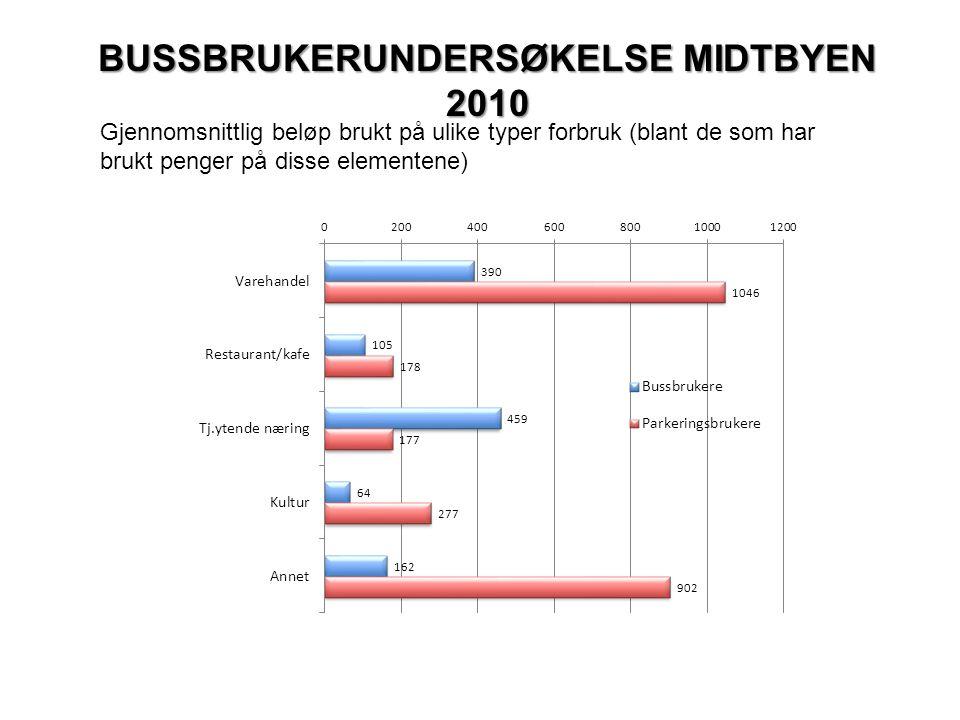BUSSBRUKERUNDERSØKELSE MIDTBYEN 2010 Gjennomsnittlig beløp brukt på ulike typer forbruk (blant de som har brukt penger på disse elementene)