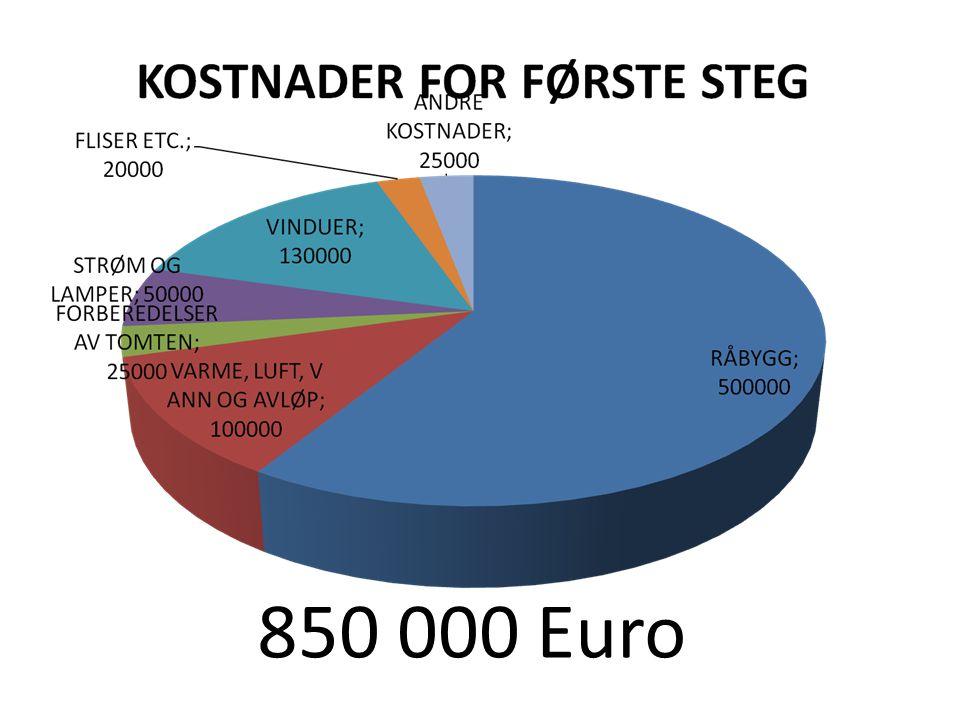 850 000 Euro